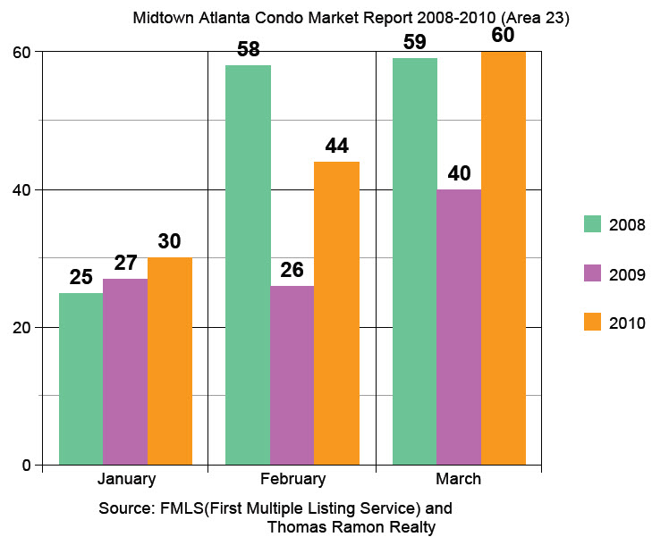 Jan-March 2008-2010 Graph