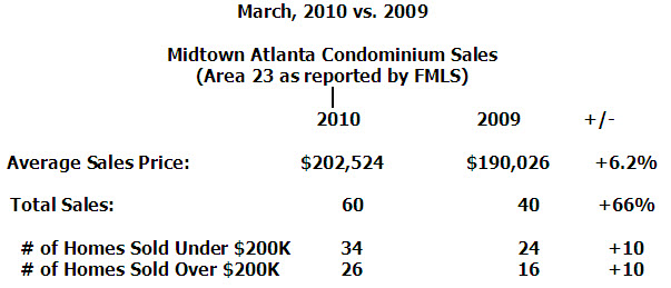 March 2010 vs March 2009 Numbers