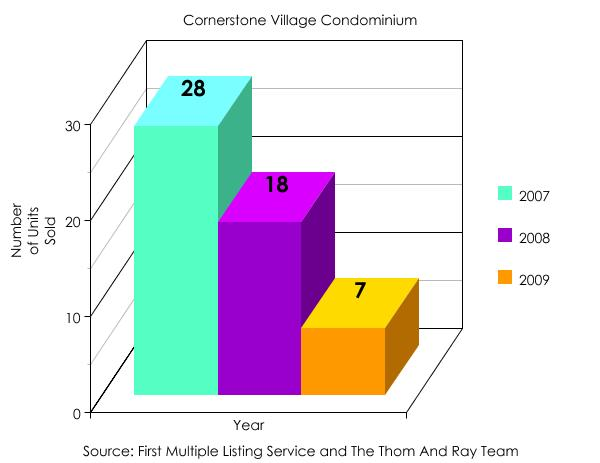 Cornerstone Village Condominums