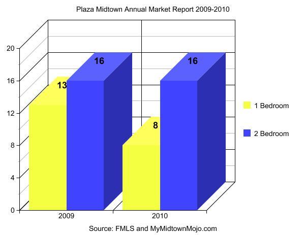 Plaza Midtown Atlanta 2009-2010 Homes Sold