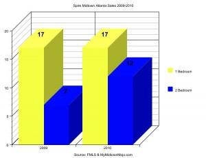 Spire Midtown Atlanta 2009-2010 Market Report