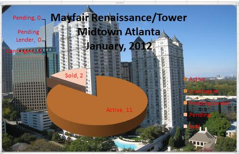 Mayfair Renaissance Mayfair Tower Midtown Atlanta Market Report
