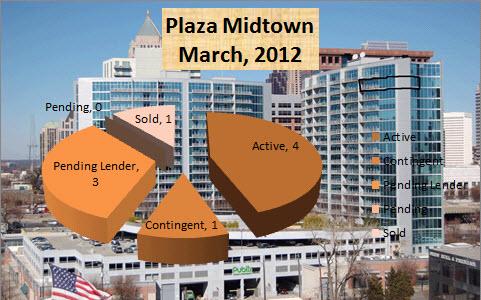 Midtown Atlanta Market Report Plaza Midtown March 2012