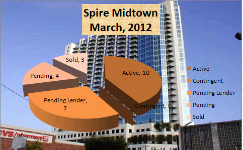 Midtown Atlanta Market Report | Spire Midtown Atlanta March 2012