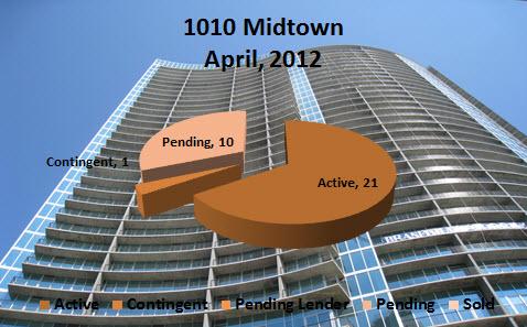 Midtown Atlanta Market Report 1010 Midtown Atlanta April 2012