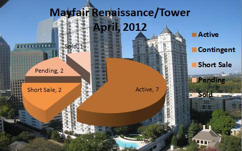 Midtown Atlanta Market Report Mayfair Renaissance/Tower April 2012