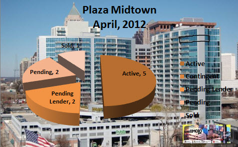 Midtown Atlanta Market Report Plaza Midtown Atlanta April 2012