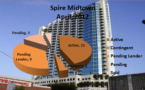 Spire Midtown April 2012 Market Report