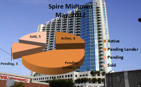 Midtown Atlanta Condo Market Reports