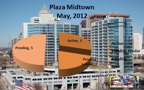 Midtown Atlanta Market Report Plaza Midtown Atlanta May 2012