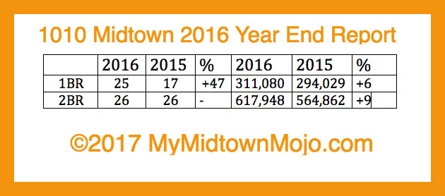 2016 Market Report 1010 Midtown Atlanta