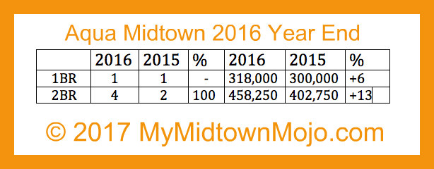 2016 Year End Market Report Aqua Midtown