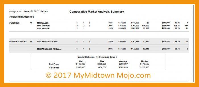 Cornerstone Village 2016 Market Report