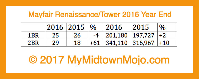 Mayfair Tower 2016 Year End Market Report