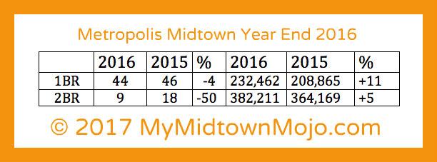 Metropolis Midtown 2016 Market Report