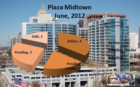 Midtown Atlanta Market Report | Plaza Midtown Atlanta, June 2012