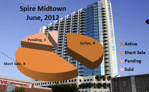 Midtown Atlanta Market Report | Spire Midtown Atlanta June 2012