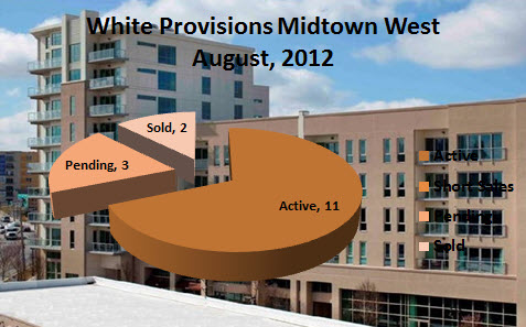 Midtown Atlanta Market Report | White Provision West Midtown | August, 2012