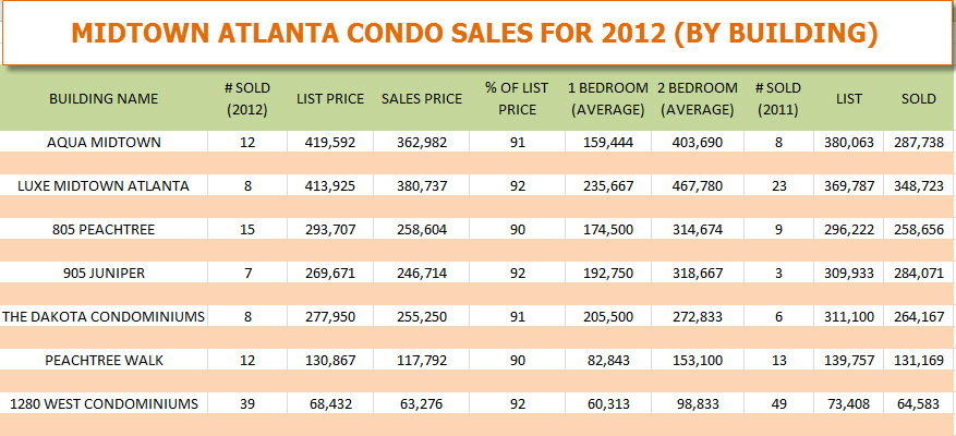Midtown Atlanta Condo Sales for 2012