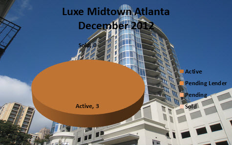Market Reports for Luxe Midtown Atlanta
