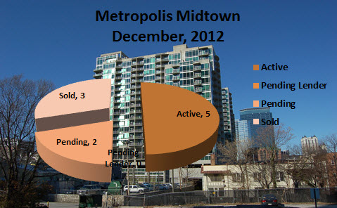 Market Report for Metropolis Midtown Atlanta