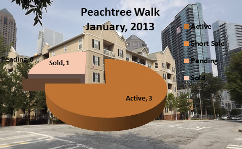 Midtown Atlanta Real Estate Market Reports Peachtree Walk