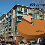 905 Juniper Midtown Atlanta Market Report