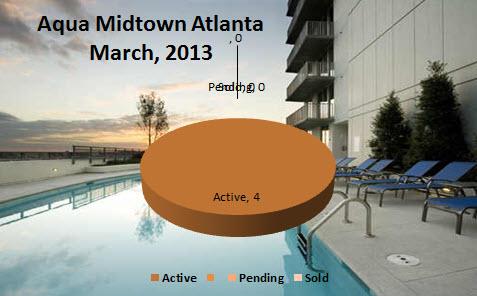 Midtown Atlanta Market Reports Aqua Midtown