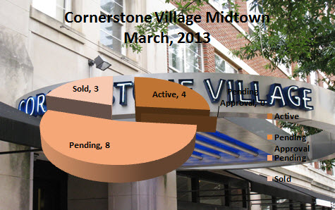 Cornerstone Village Midtown Atlanta GATech Off campus Housing