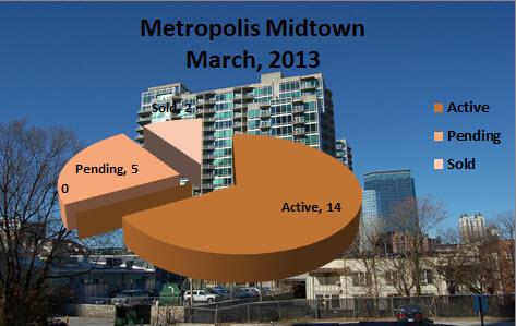 Midtown Atlanta Market Report Metropolis Midtown