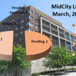 MidCity Lofts Midtown Atlanta Market Report