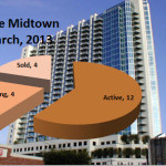 Spire Midtown Atlanta Market Report March 2013