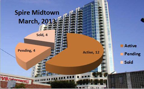 Spire Midtown Atlanta Market Report March 2013