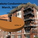 Dakota Condominiums Midtown Atlanta Market Report