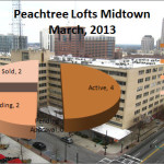 Peachtree Lofts Market Report