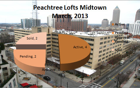 Peachtree Lofts Market Report