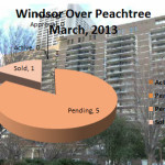 Windsor Over Peachtree Market Reports