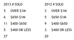 MIDTOWN SINGLE FAMILY HOME SALES MARCH JUNE 2013