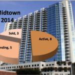 Spire Midtown Atlanta Market Report