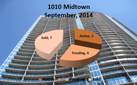 1010 Midtown September 2014 Market Report