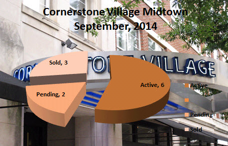 Cornerstone Village Condos For Sale