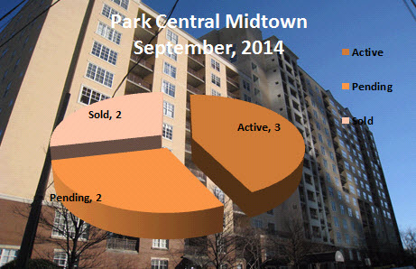 Whats My Park Central Condo Worth