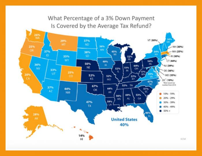 It's Tax Time Jump Start Your Down Payment Savings