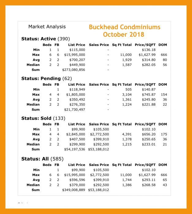 Market Report Buckhead Atlanta GA