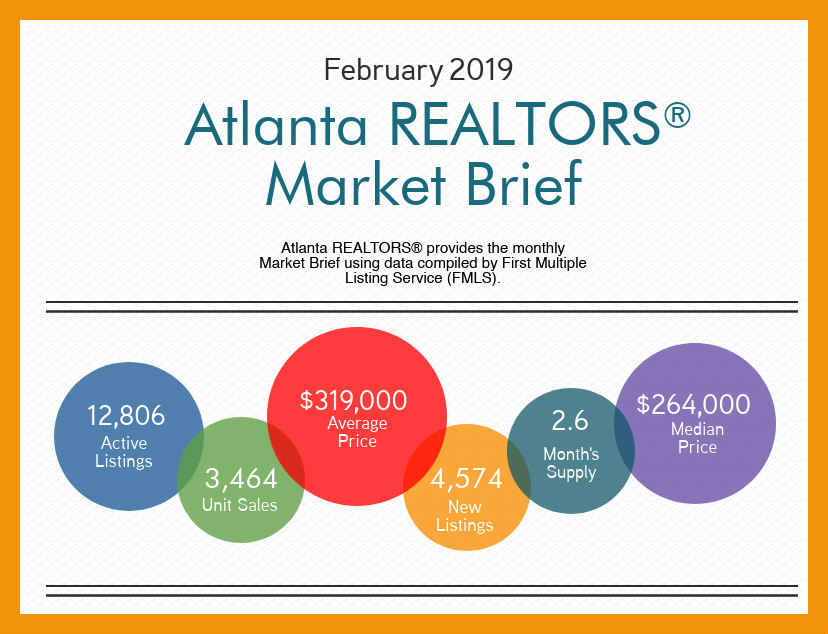 Atlanta Real Estate Market Report February 2019